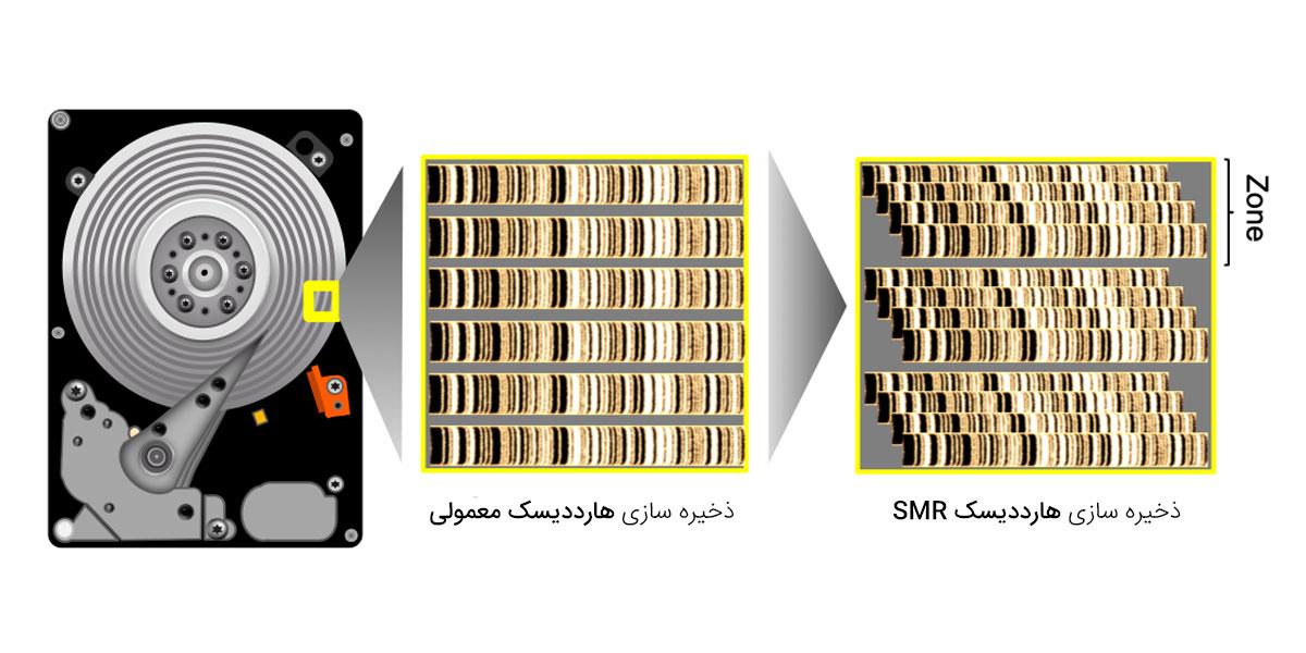 معرفی تکنولوژی SMR یونی ویو